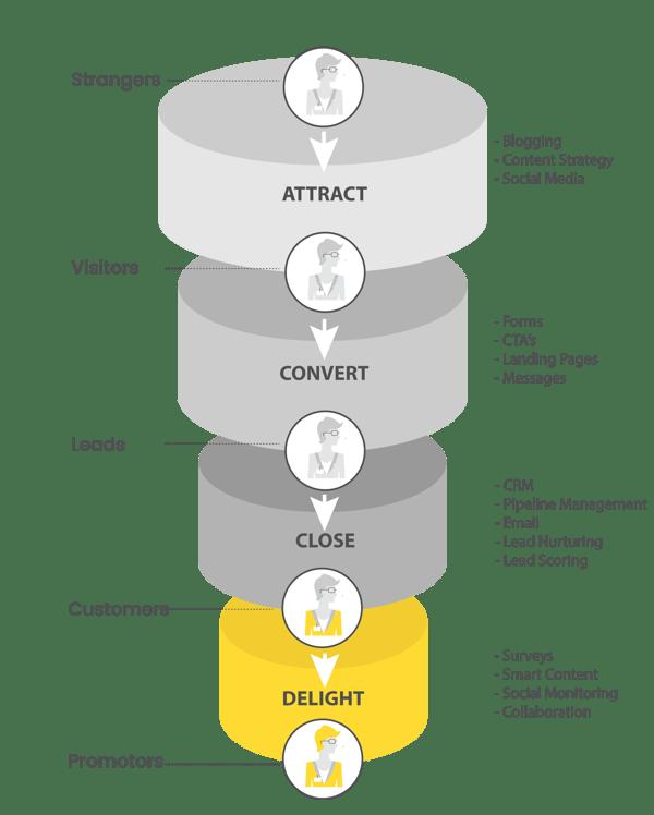 How to Run an Inbound Marketing Campaign - Inbound Marketing Stages