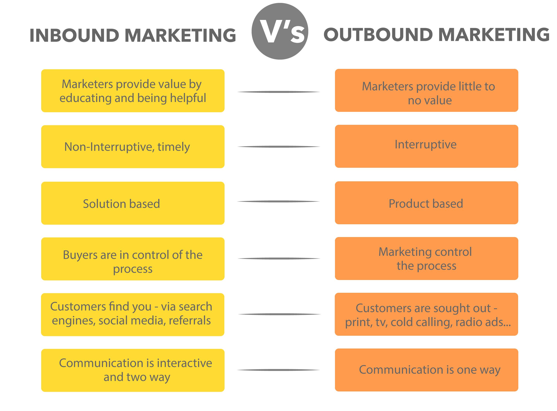 How To Run An Inbound Marketing Campaign - Inbound Vs Outbound