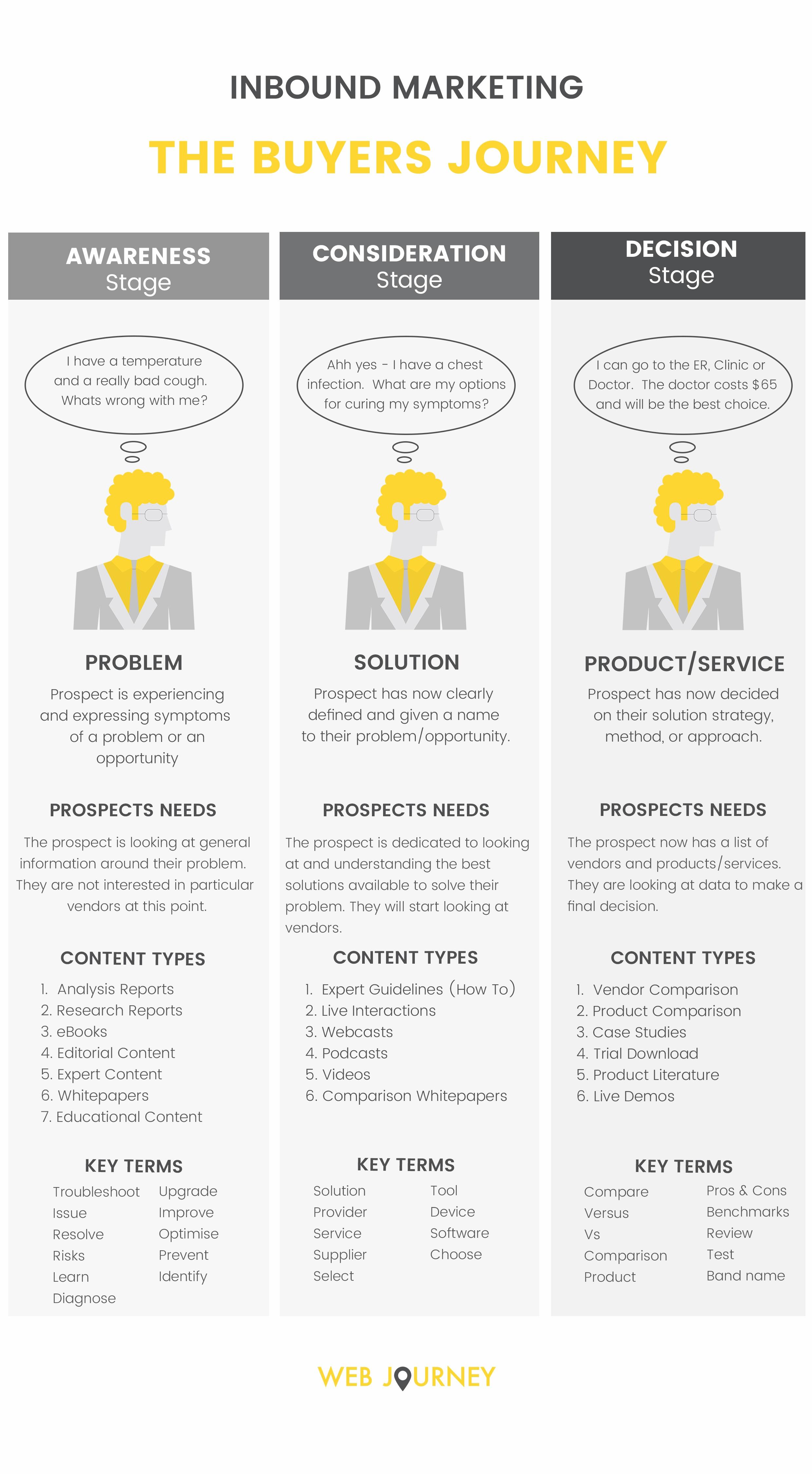 Guide To Running An Inbound Marketing Campaign - Inbound Buyers Journey
