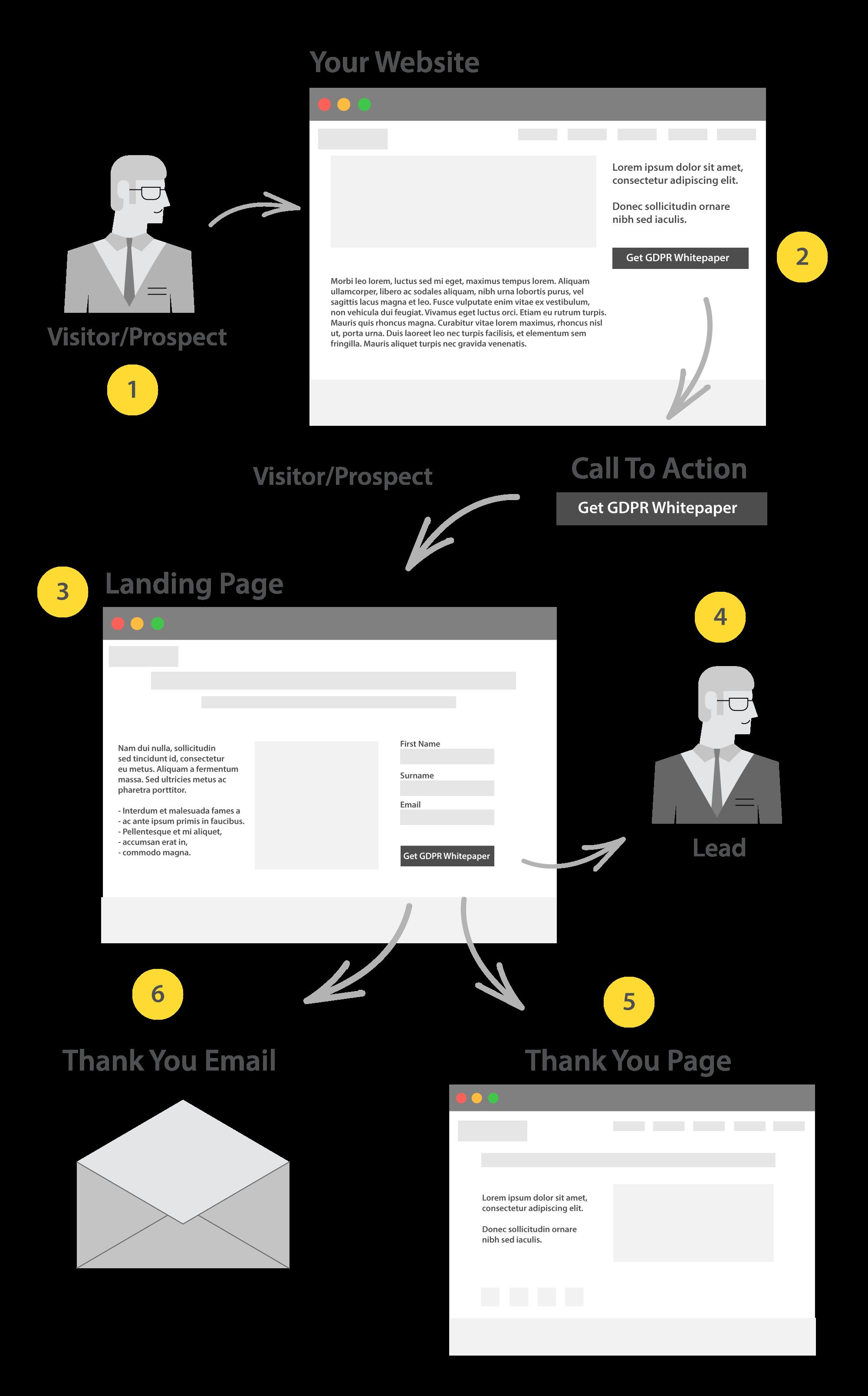 How to Run An Inbound Marketing Campaign - Inbound Conversion Process