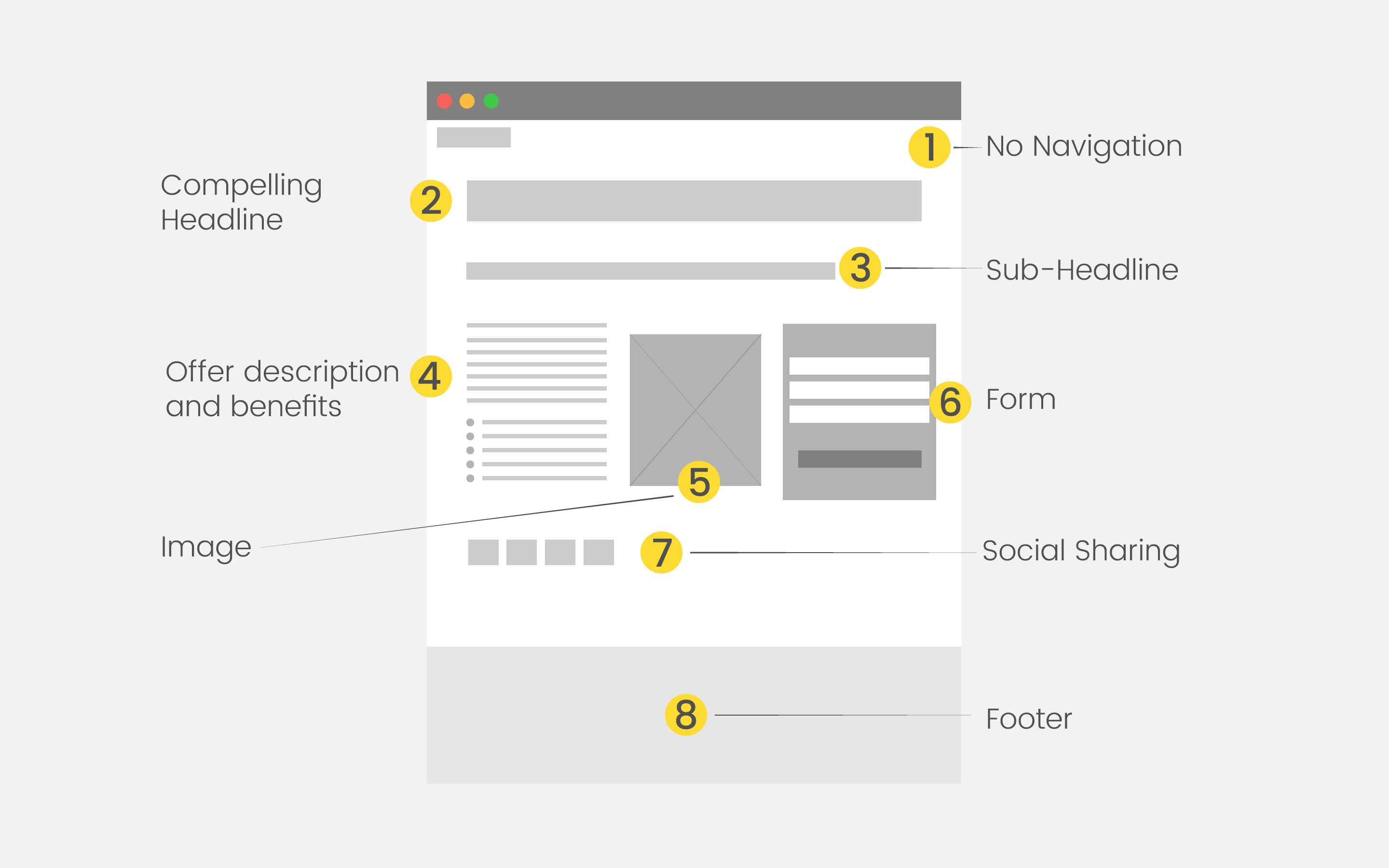 Guide To Running An Inbound Marketing Campaign - Inbound Landing Page Structure Image